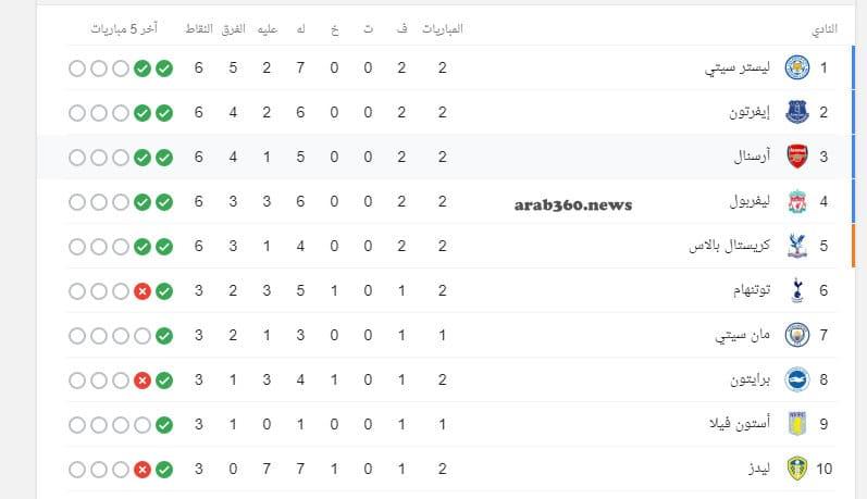 ترتيب الدوري الإنجليزي قبل انطلاق الجولة الثالثة